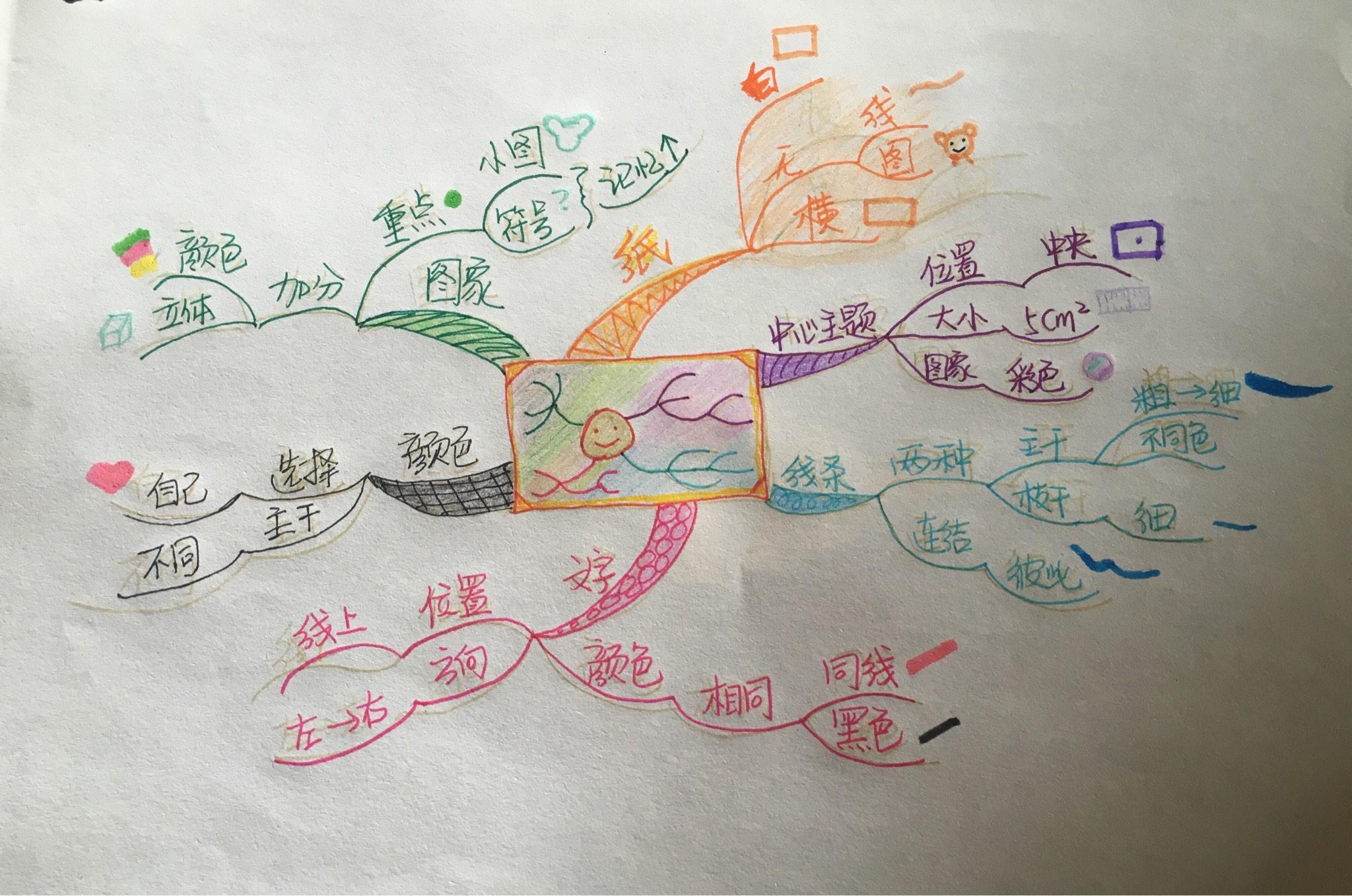 鲁滨逊荒岛求生方法的思维导图