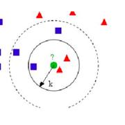 类推学派-K近临算法